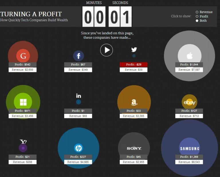 2118779-combien-les-geants-du-web-gagnent-ils-chaque-seconde